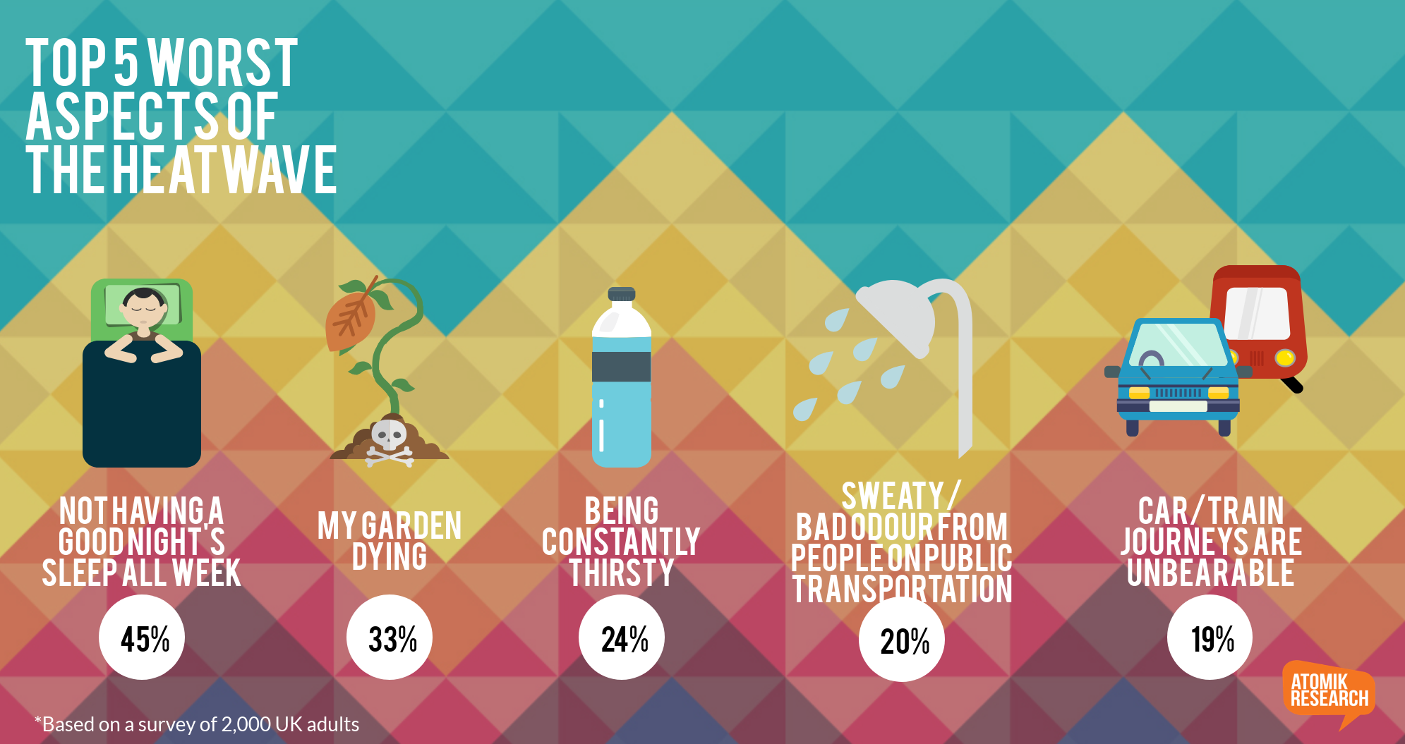 Staycation Infographic Atomik Research